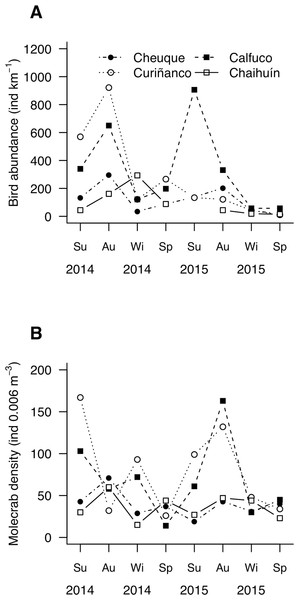 Mesoscale spatiotemporal patterns of (A) bird and (B) molecrab abundances during 2014 and 2015.