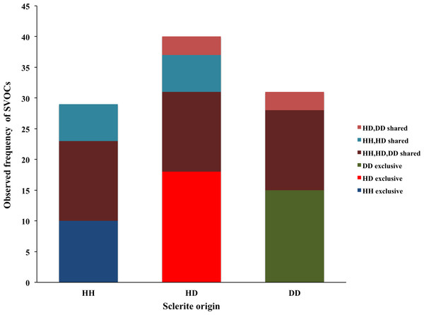 Number of volatile organic compounds (VOCs) in sclerites from healthy sea fans (HH), healthy tissue from diseased sea fans (HD), and diseased tissue from diseased sea fans (DD).