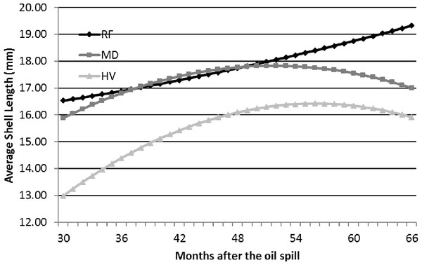 The trend for the average shell length (mm) of Littoraria irrorata over time from the beginning of the study (30 mo after the spill) to the last sampling period (66 mo after the spill), provided by the slopes and intercepts of the ANCOVA regression means model in Table 3, at the reference (RF), moderately oiled (MD), and heavily oiled (HV) shoreline marsh sites in northern Barataria Bay, LA.