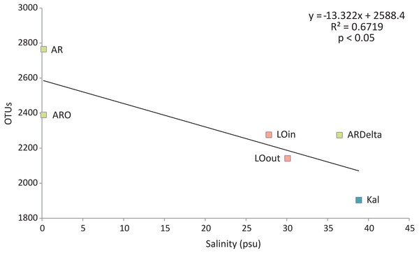 Linear regression between the number of OTUs (averaged per sampling station) and the salinity of the sampling stations.