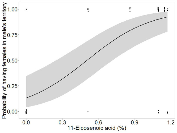Plot showing the probability of the presence of females in male territories compared to the amount of 11-eicosenoic acid in marine iguanas (Amblyrhynchus cristatus).