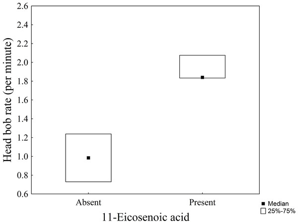 Box plot showing the head-bobbing rate (median ± Q1 and Q3) as a function of the presence or absence of 11-eicosenoic acid in marine iguanas (Amblyrhynchus cristatus).
