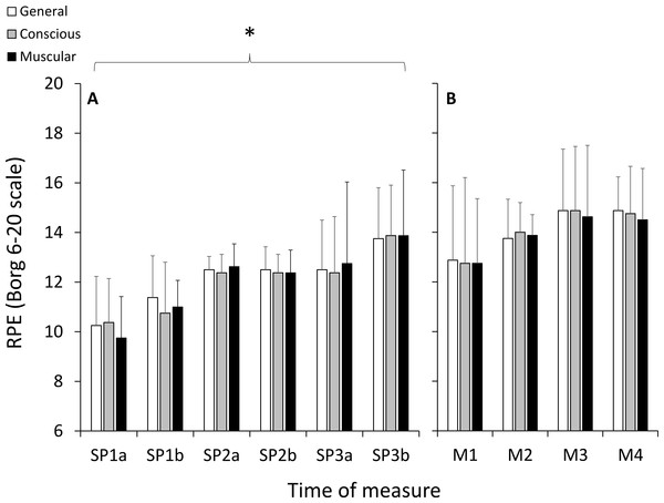 Ratings of perceived exertion (RPE) measured using the 6–20 Borg scale during the self-paced periods of running (A), and during the HILL condition during the modules (B).