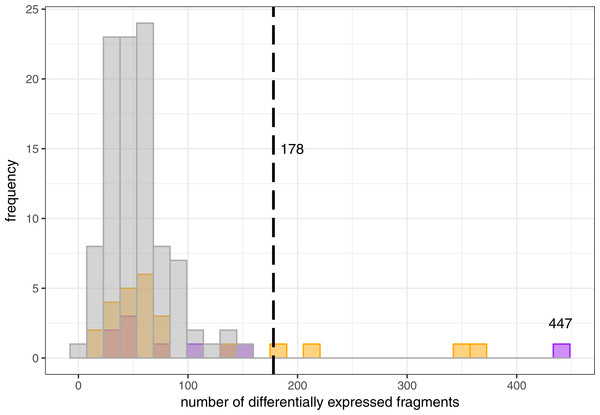 Randomized expression differences among libraries.