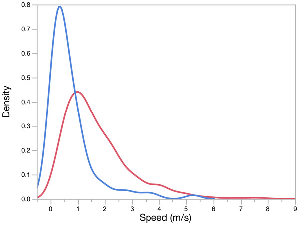 GPS-derived pursuit and escape speeds for hounds (red) and pumas (blue), respectively, during all chases.