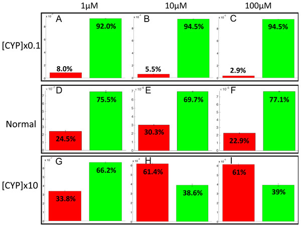 Evaluation of bioactivation and detoxification products formation in function of the total CYP1A2 concentration at 180 h of MeIQx exposure.