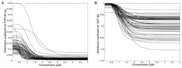 Variation of the CYP1A2 distribution coefficient α (A) and the UGT distribution coefficient β (B) modeled by a sigmoid function of the MeIQx concentration.