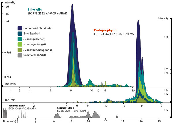 ESI (+) MS extracted ion chromatograms (EICs) for mass 583.2520 ± 0.01/0.05 m/z, indicative of BV, and mass 563.2653 ± 0.01/0.05 m/z, indicative of PP.