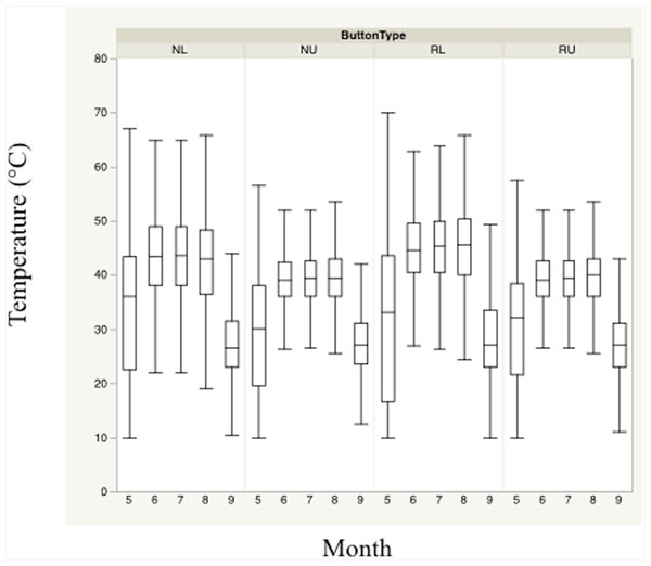 Monthly trends of mean temperature at four sensor location/height combinations.