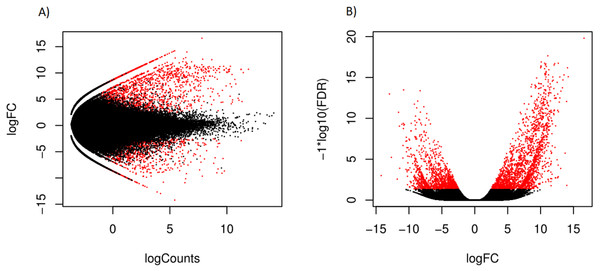 Scatterplot (A) log counts versus log fold change and volcano plot (B) log fold change versus statistical significance, for differential expression in mantle tissue versus the foot tissue, obtained using EdgeR.
