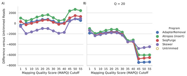 Atropos trimming best improves mapping of real WGBS sequencing reads.