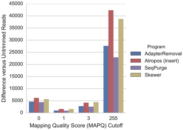 Atropos trimming results in the greatest increase in mRNA-seq reads mapped to GENCODE regions.