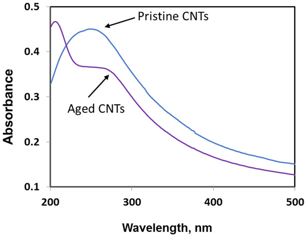 Comparison of UV-Vis spectra of pristine and aged CNTRENE C100LM CNT material.