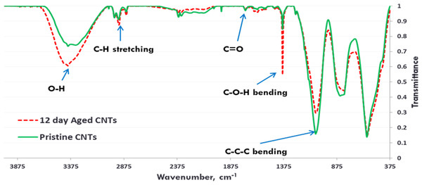 FTIR Spectra of Pristine (green, solid) and aged (red, dotted) CNTRENE CL100LM CNT material.