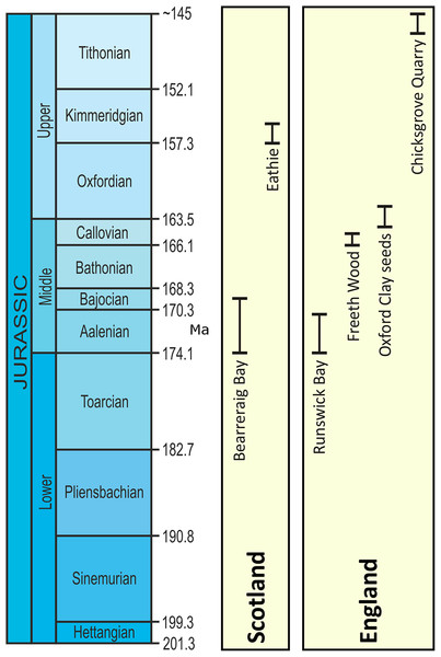 UK lagerstätten locations and temporal ranges (Ma) in the Jurassic Period.