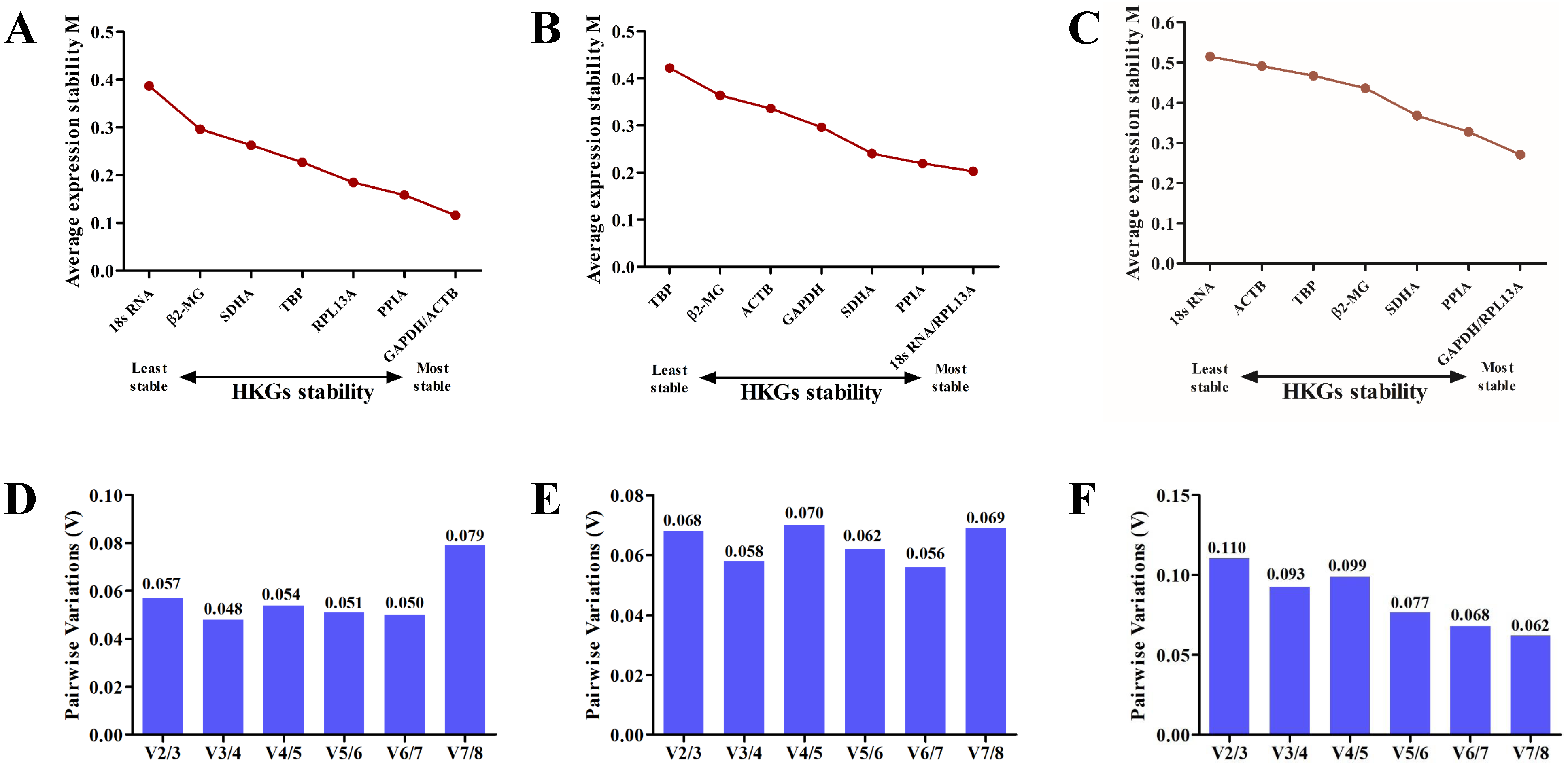 Identification of reference genes in blood before and after