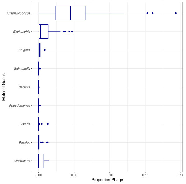 Estimated proportion of phage in the simulated single genome datasets by genera.