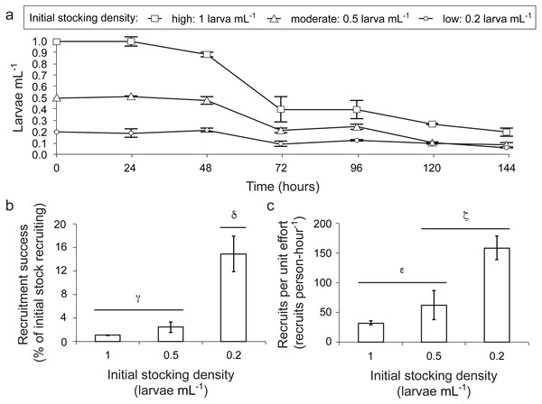 Influence of larval stocking density (1 [high], 0.5 [moderate] and 0.2 larvae ml−1 [low]) on density of surviving larvae, recruitment success and recruitment yield per unit effort for the coral A. millepora.
