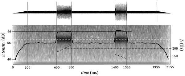 An example of a trial with two stimuli with waveform (top) and spectrum (bottom).