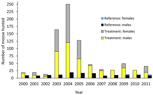 Number of moose harvested in the treatment and reference areas.