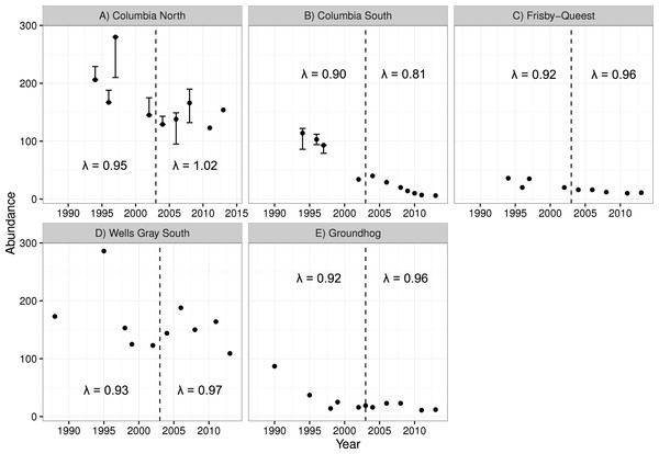 Caribou population estimates for five subpopulations, three in the treatment area (A–C; top row) and two in the reference area (D, E; bottom row).