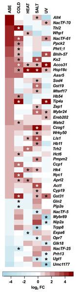 Classical PSR candidate genes.