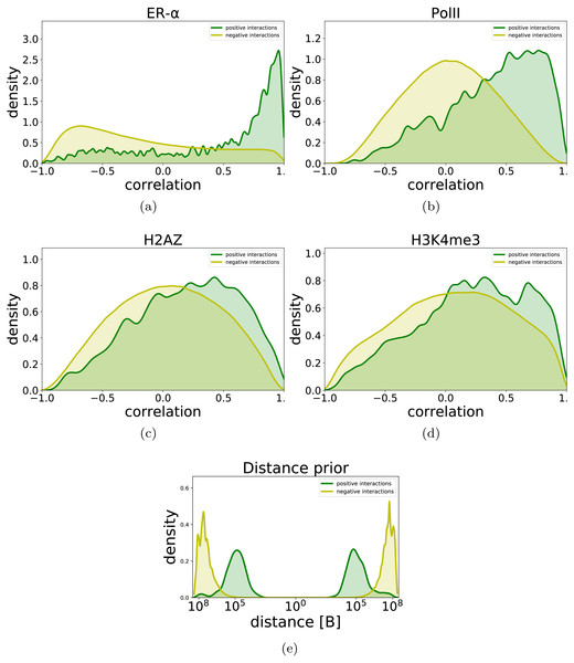 Distribution of correlation of time series data (A–D) and genomic distance (E) for promoter-enhancer pairs and for non-interacting pairs.