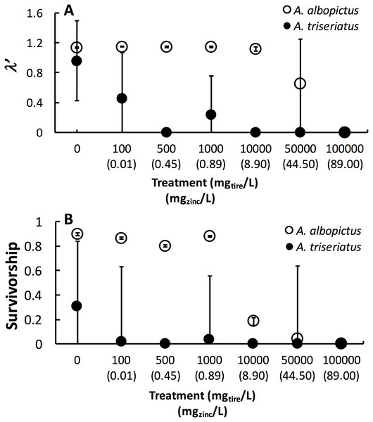 Mean±SE A. albopictus and A. triseriatusλ′ (A) and survivorship (B) exposed to varying concentrations of tire leachate in dose-response laboratory experiment.
