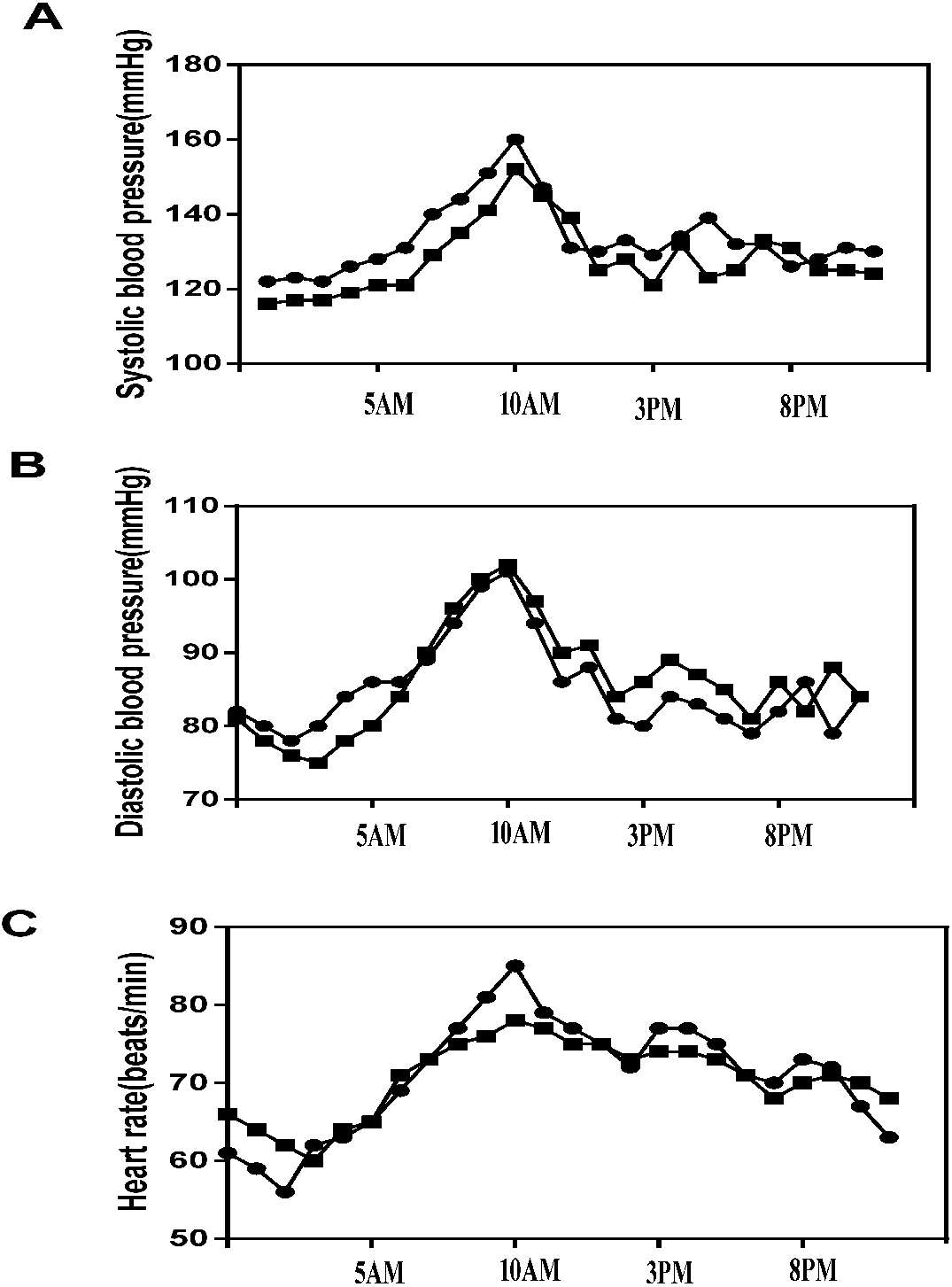 Morning surge in blood pressure and sympathetic activity in Mongolians and  Han Chinese: a multimodality investigation of hypertension and dyssomnia  [PeerJ]