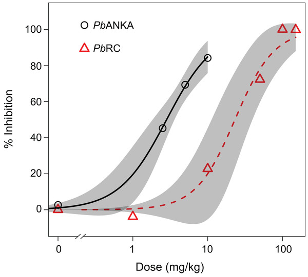Artesunate sensitivity of P. berghei RC (PbRC) in infected mice.