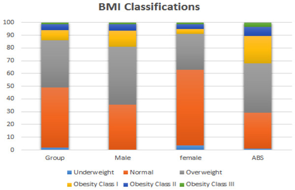 Body Mass Index (BMI) classifications of overweight and obesity for the overall sample of Masters athletes as well as compared to Australian Bureau of Statistics (2012) data.