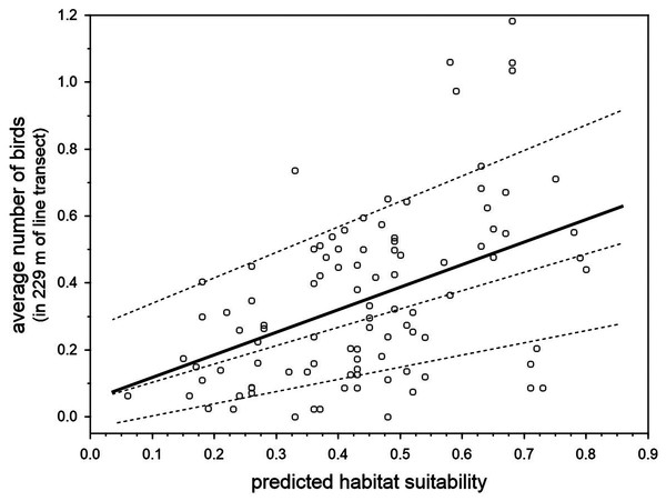 Relationship between the predicted breeding habitat suitability of BCT models and the average number of blue chaffinches counted during the breeding season in 100 transect units of 229 m along the same 22.9 km survey trail in Inagua reserve during 15 years (1994–2006 and 2011–2016 in those years when the pine forest was not affected by the devastating forest fire of July 2007).