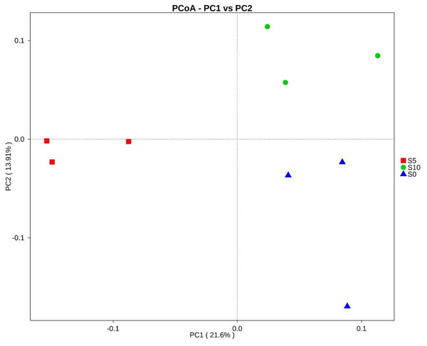 Principal coordinates analysis (PCoA) of the soil bacterial community composition based on Bray–Curtis distances.