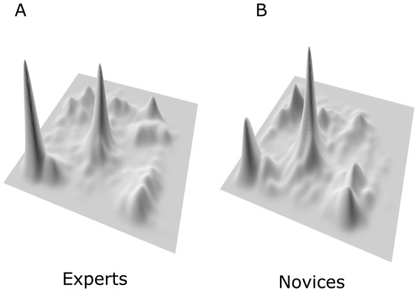 3D representation of the probability density function for experts' fixation points (perspective plot A) versus novice's fixation points (perspective plot B).