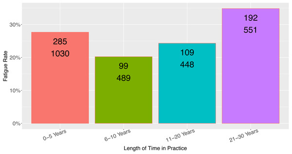 Observed fatigue rate versus provider length of time in practice.
