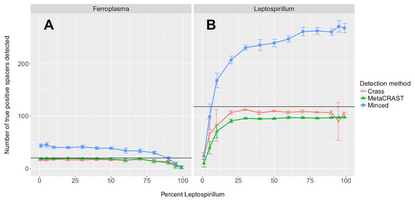 Evaluation of MetaCRAST, Crass, and MinCED performance on simulated metagenomes with varying proportions of Ferroplasma acidarmanus fer1 and Leptospirillum sp. Group II 'CF-1' genome sequences.