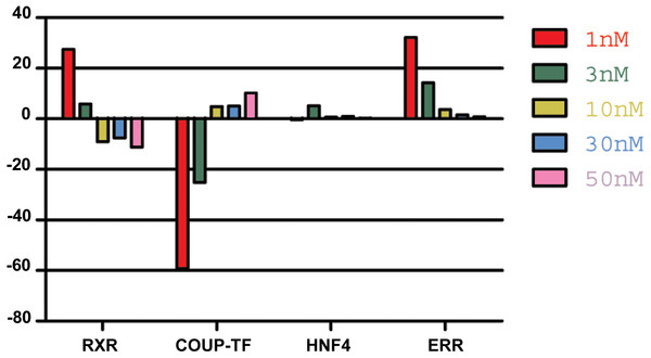 The effect of 9-cis-RA on the expression of T adhaerens NRs.