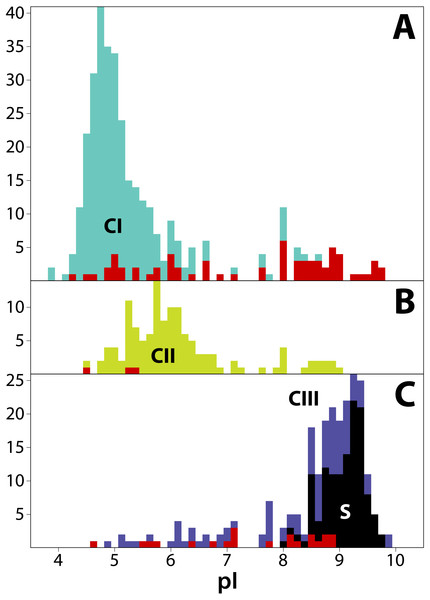 Frequency distribution of isoelectric points (pI) for 711 T2/S-RNases in land plants, separated by phylogenetic group ('class').