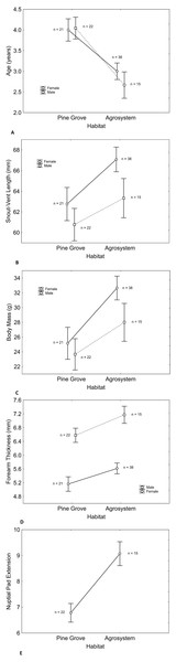 Differences in male and female toad morphology between habitats. Despite longer lifespan of pine grove toads (A) snout-vent length (B) body mass (C) forearm thickness (D) and nuptial pad extension (E) were greater in agroecosystem.