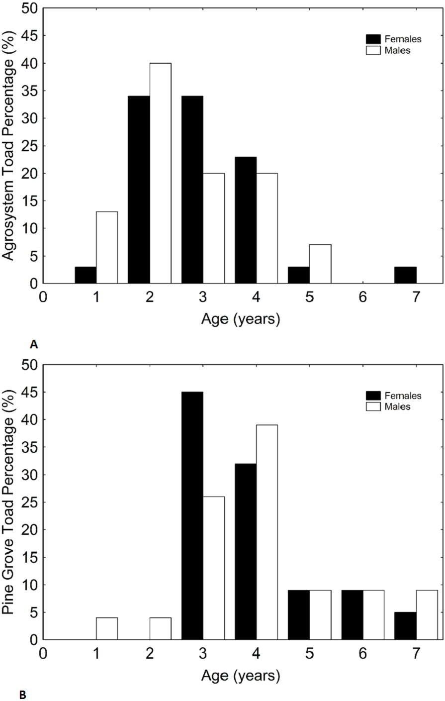 Greater reproductive investment, but shorter lifespan, in agrosystem