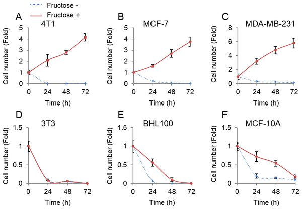 Tumor cells but not non-tumor cells use fructose.