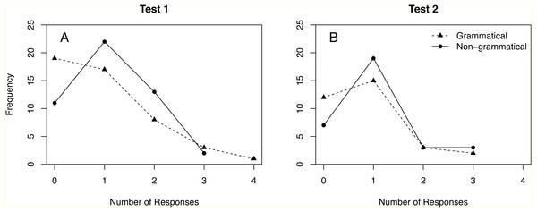 Distribution of responses to grammatical and non-grammatical sequences in Tests 1 and 2.