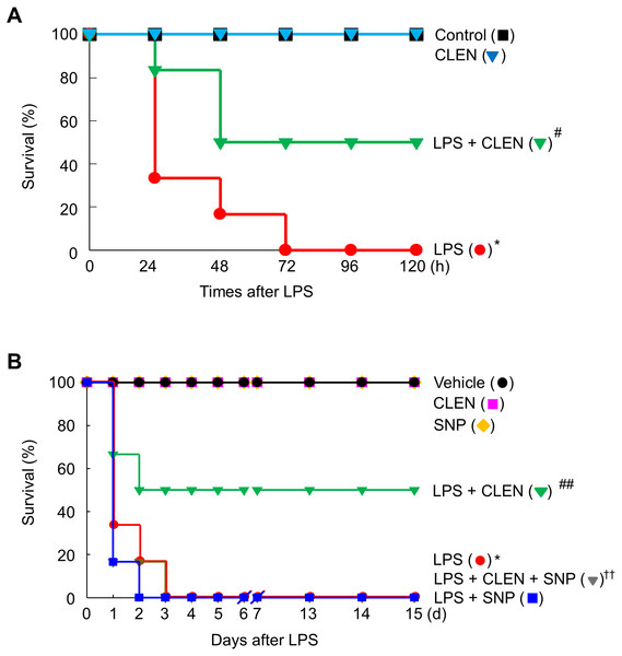 Effect of Curcumin longa extract-loaded nanoemulsion (CLEN) injection on endotoxin-induced mortality of mice.