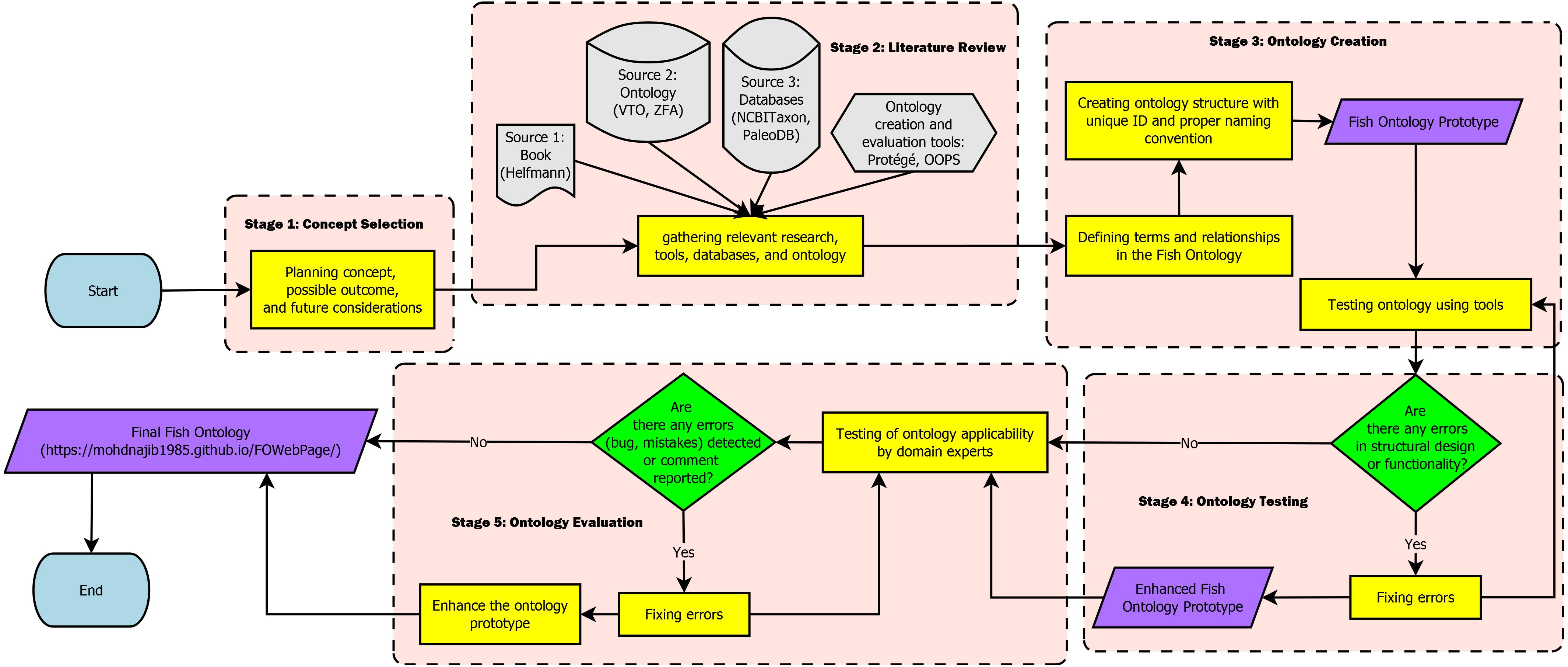 figueroa framework definition
