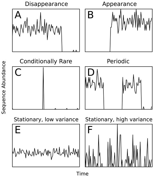 Examples of the six types of simulated temporal patterns.