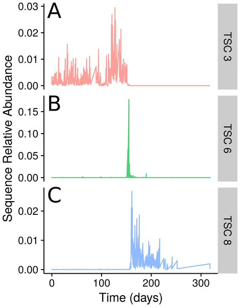TSCs from a human faecal time series.