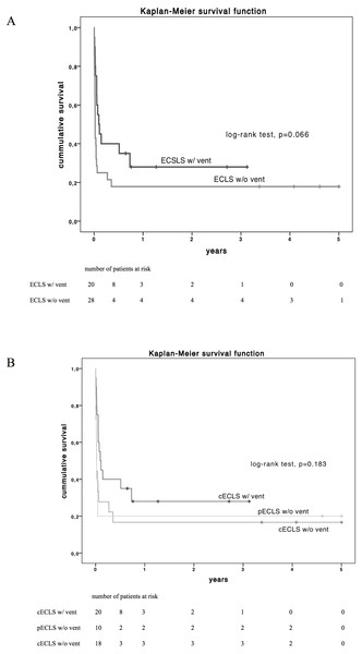 Estimated Kaplan–Meyer (KM) survival function (log-rank test) of the total cohort diversified by vent implantation (A) and by type of ECLS support (B) over 5-year follow up.