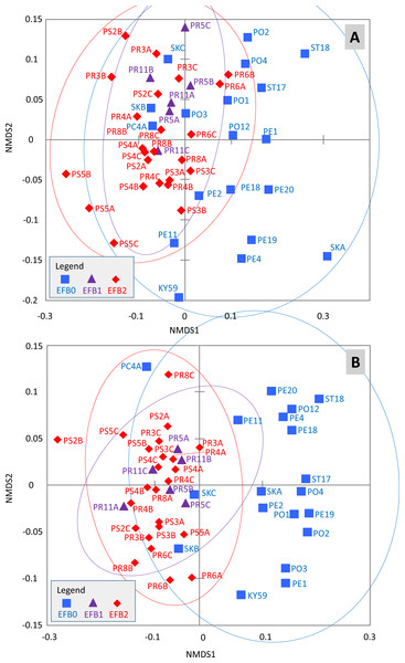 Distribution of the samples determined through non-metric multidimensional scaling using Bray–Curtis (A) and Jaccard (B) matrixes.
