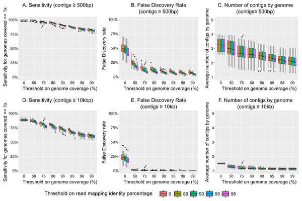 Impact of read mapping thresholds on accuracy of viral population detection.