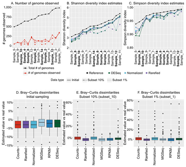 Estimation of alpha and beta diversity from virome-derived viral populations.